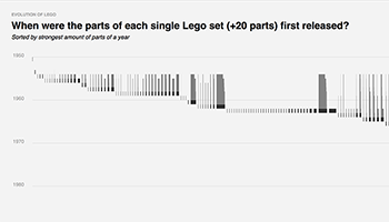 Lego - When were the parts of each single Lego set (+20 parts) first released?